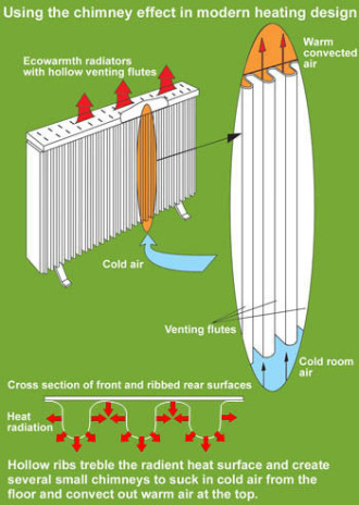 Radiator chimney effect heating diagram
